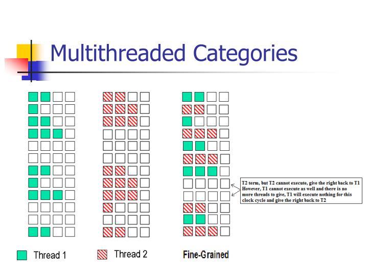 Multithreaded Categories
