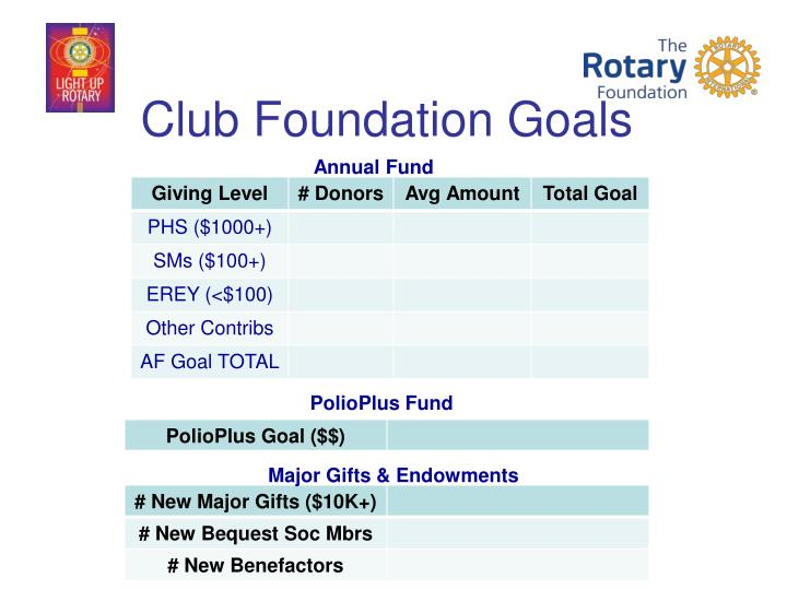 Club Foundation Goals