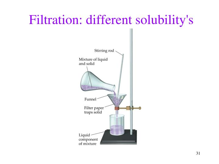 Filtration: different solubility's