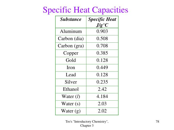 Specific Heat Capacities