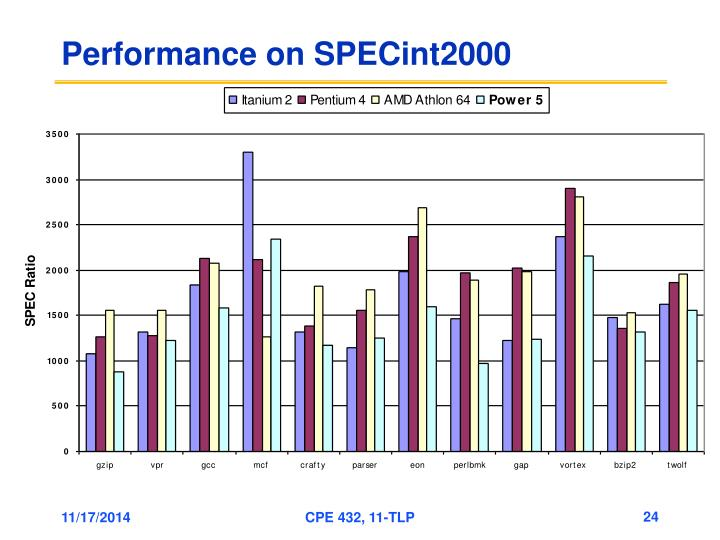 Performance on SPECint2000