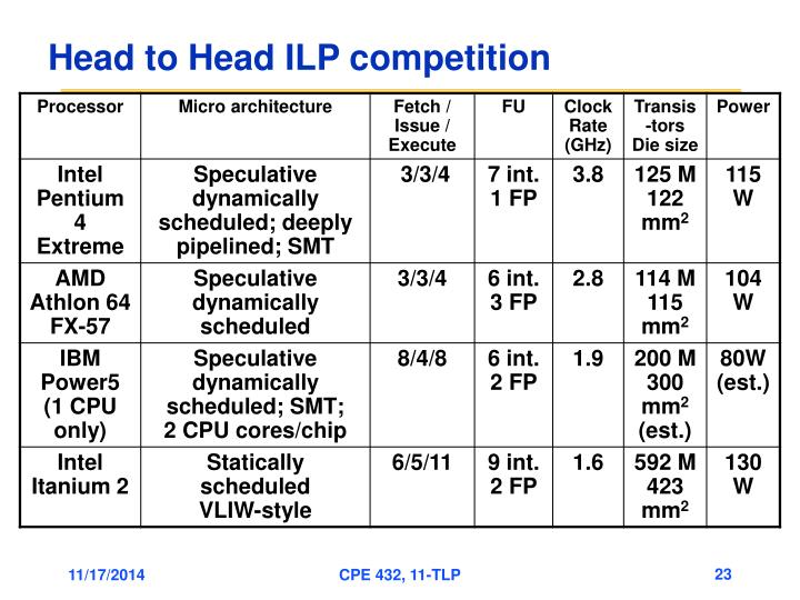 Head to Head ILP competition