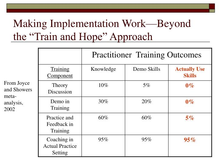 """Making Implementation Work—Beyond the """"Train and Hope"""" Approach"""