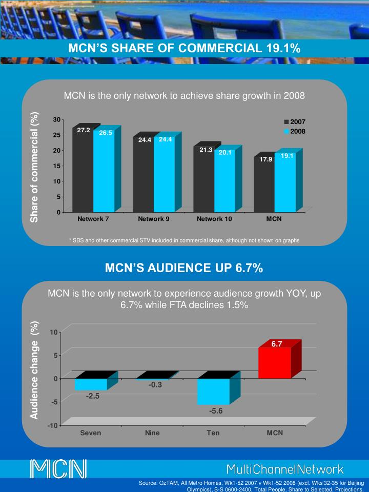 MCN'S SHARE OF COMMERCIAL 19.1%