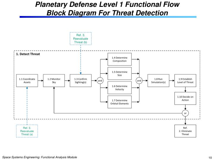 systems engineering functional flow block diagram simple wiring Business Process Flow Chart Diagram systems engineering functional flow block diagram wiring diagram cross functional process diagram level 1 block
