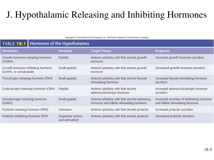 J. Hypothalamic Releasing and Inhibiting Hormones