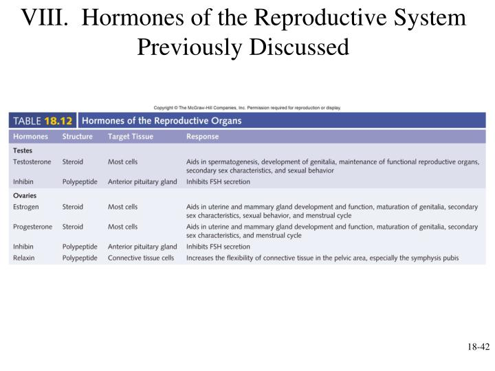 VIII.  Hormones of the Reproductive System Previously Discussed