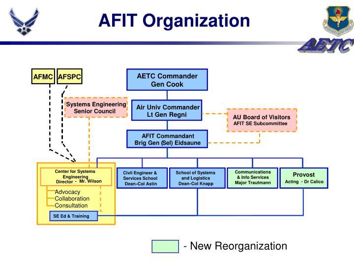 AFIT Organization