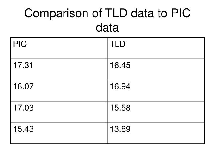 Comparison of TLD data to PIC data