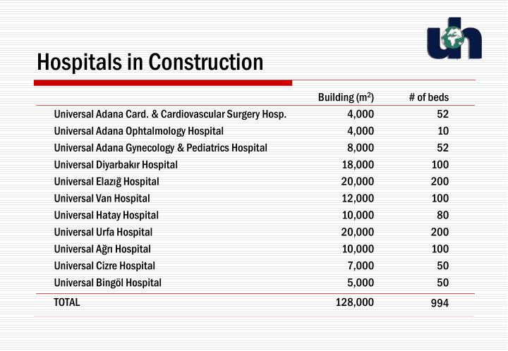 Hospitals in Construction
