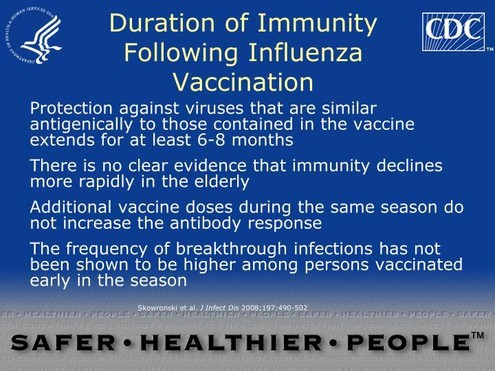 Duration of Immunity Following Influenza Vaccination