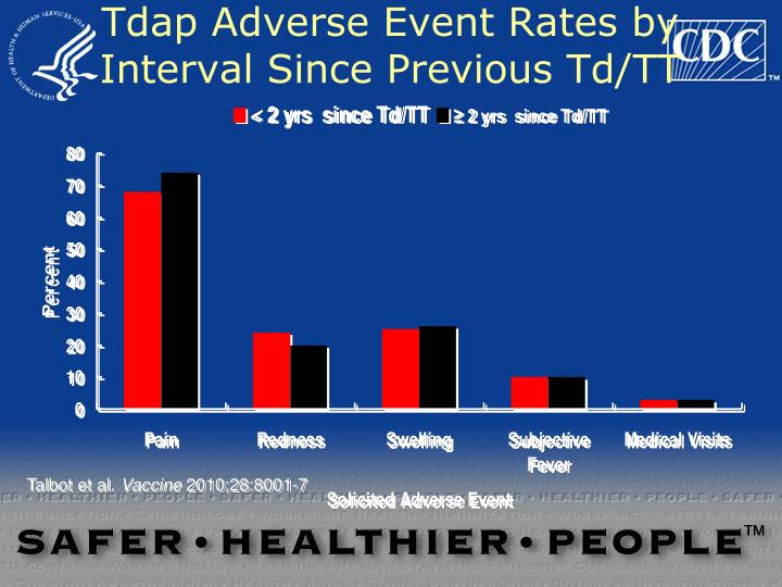 Tdap Adverse Event Rates by Interval Since Previous Td/TT