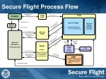 secure flight process flow