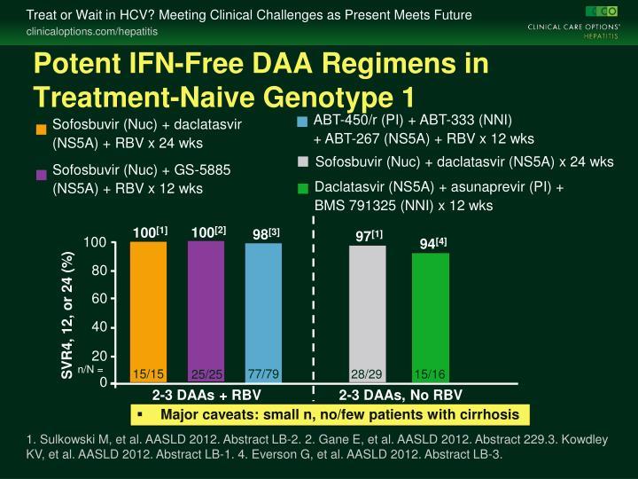 Potent IFN-Free DAA Regimens in Treatment-Naive Genotype 1