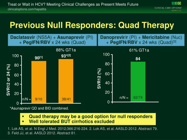 Previous Null Responders: Quad Therapy