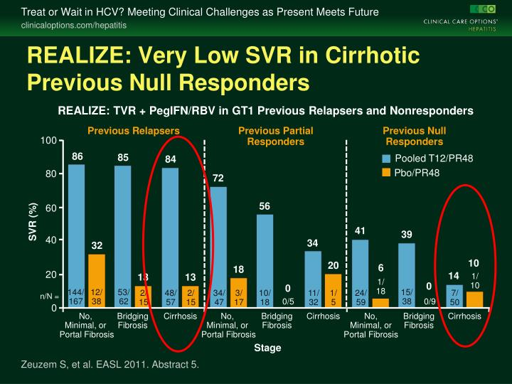 REALIZE: Very Low SVR in Cirrhotic Previous Null Responders