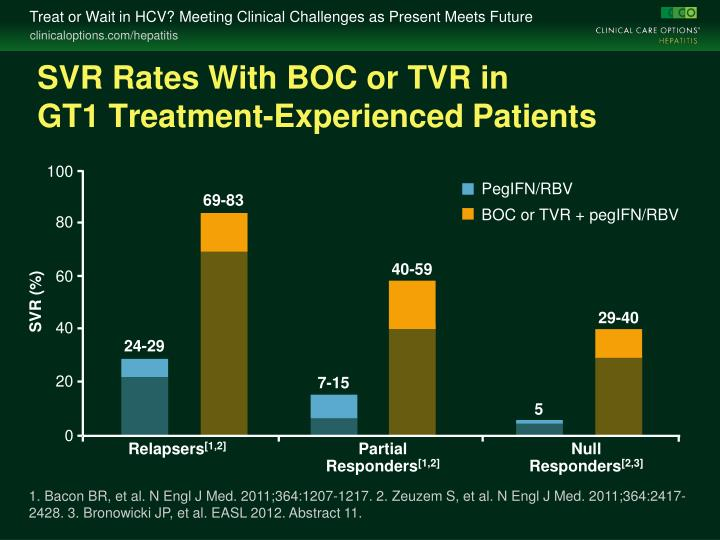 SVR Rates With BOC or TVR in