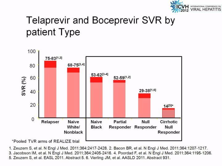 Telaprevir and Boceprevir SVR by