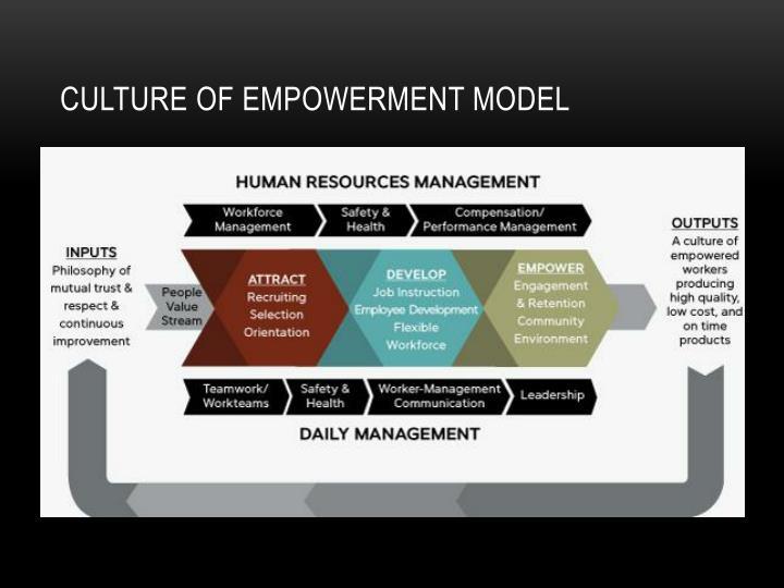 Culture of Empowerment model