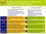 building and riding the arc of agriculture agribusiness and agri finance