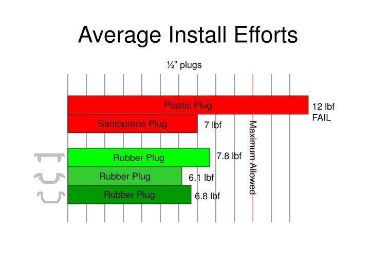 Average Install Efforts