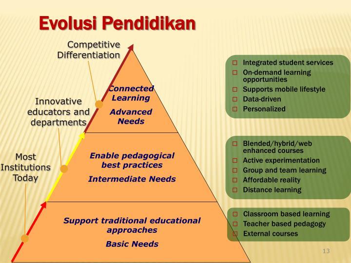 Evolusi Pendidikan