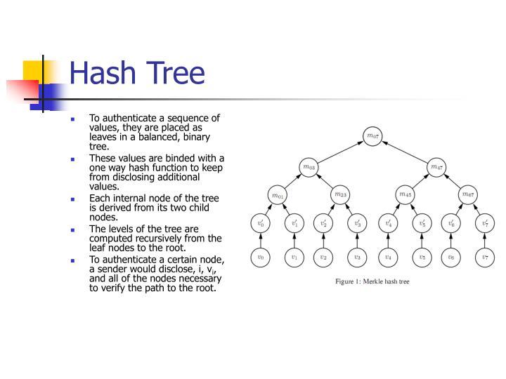 Hash Tree