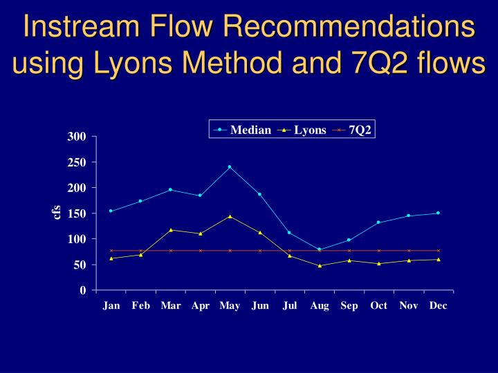 Instream Flow Recommendations using Lyons Method and 7Q2 flows