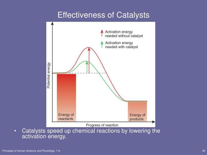 Effectiveness of Catalysts