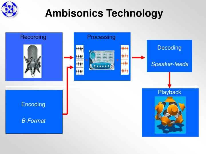 Ambisonics Technology