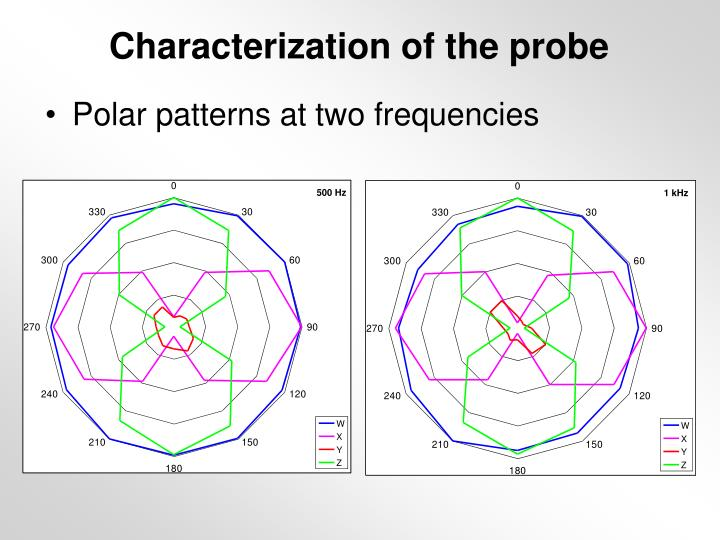 Characterization of the probe