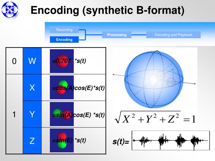 Encoding (synthetic B-format)
