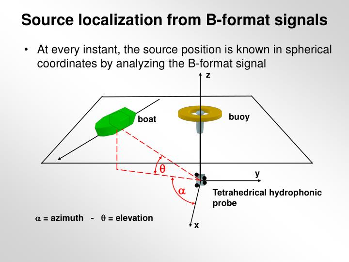 Source localization from B-format signals