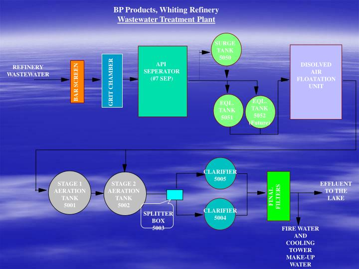 BP Products, Whiting Refinery