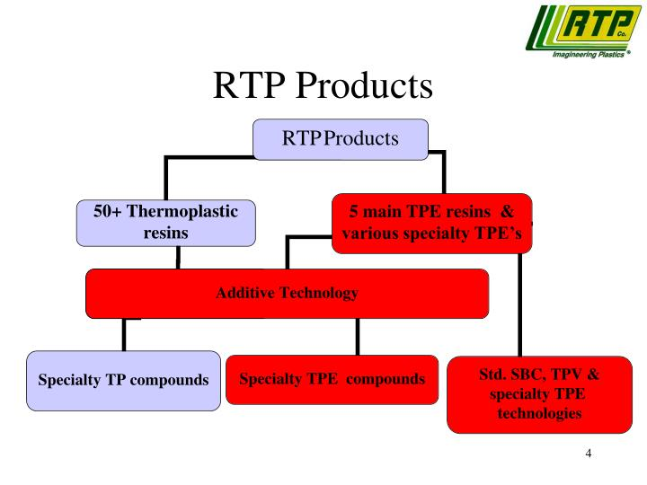 RTP Products