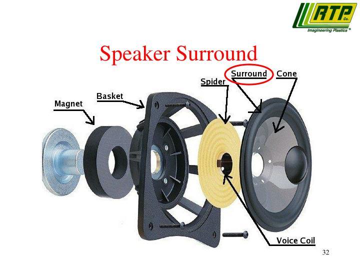 Speaker Surround