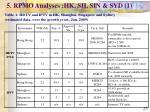 5 rpmo analyses hk sh sin syd 1
