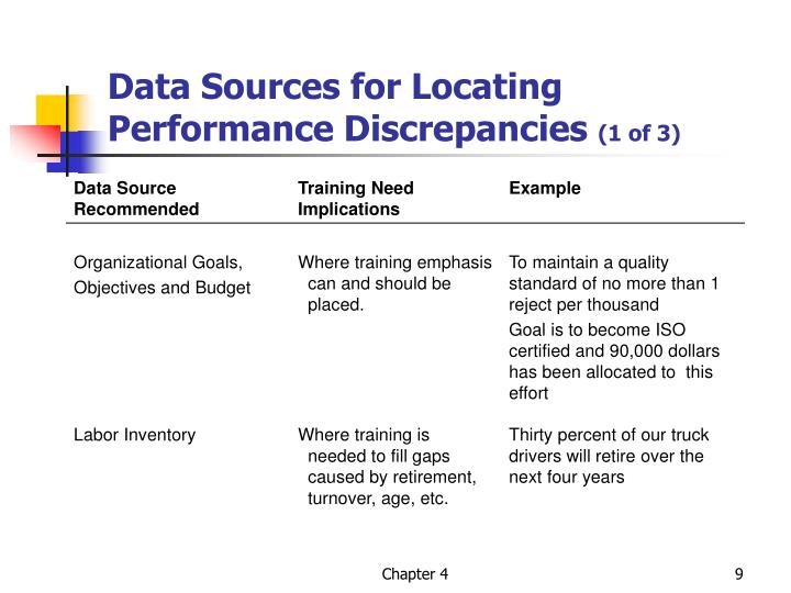 Data Sources for Locating Performance Discrepancies