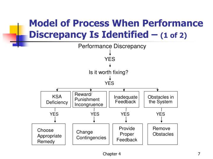 Performance Discrepancy