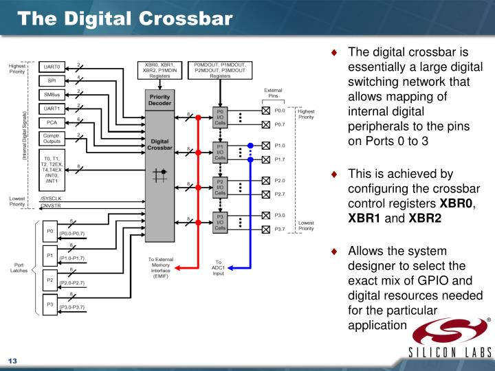 The Digital Crossbar