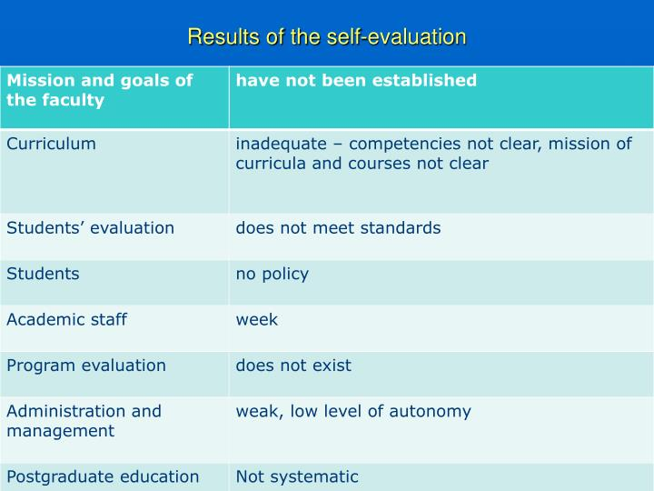 Results of the self-evaluation