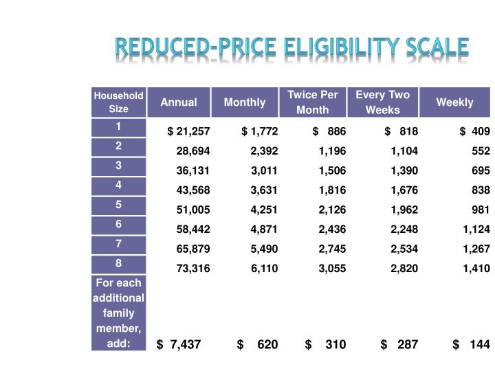 REDUCED-PRICE ELIGIBILITY SCALE