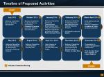 timeline of proposed activities