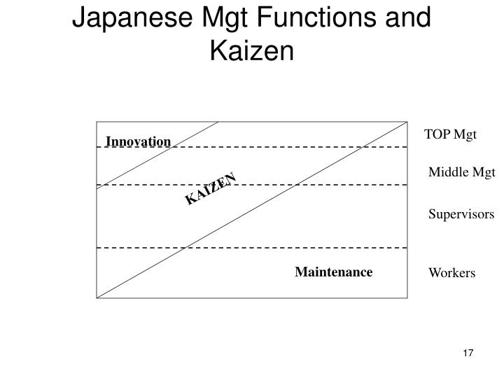 Japanese Mgt Functions and Kaizen