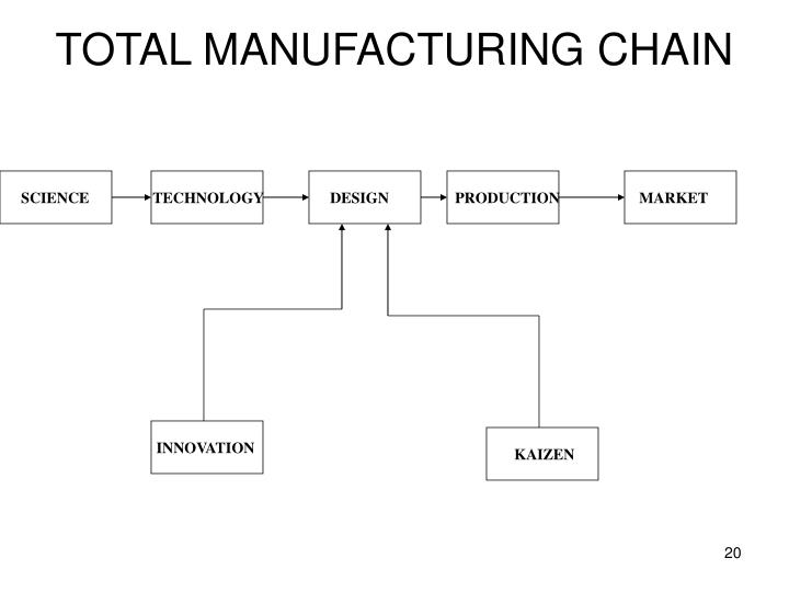 TOTAL MANUFACTURING CHAIN