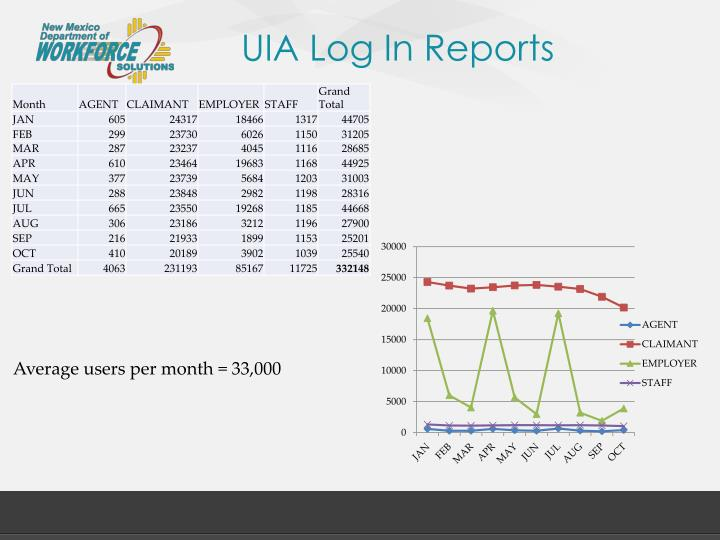 UIA Log In Reports