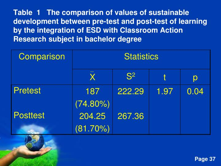 Table  1   The comparison of values of sustainable development between pre-test and post-test of learning by the integration of ESD with Classroom Action Research subject in bachelor degree