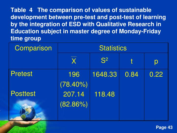 Table  4   The comparison of values of sustainable development between pre-test and post-test of learning by the integration of ESD with Qualitative Research in Education subject in master degree of Monday-Friday time group