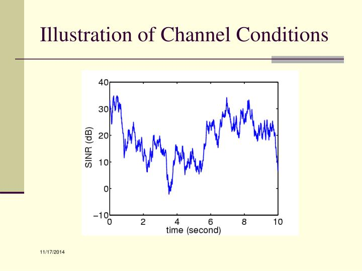 Illustration of Channel Conditions