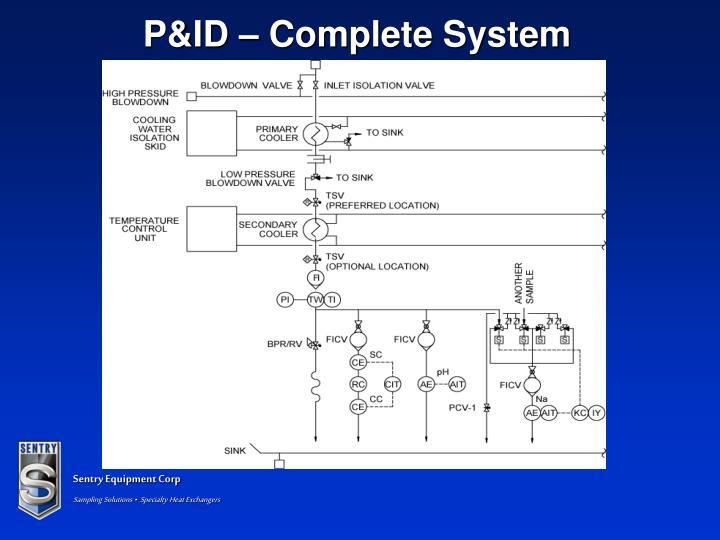 P&ID – Complete System